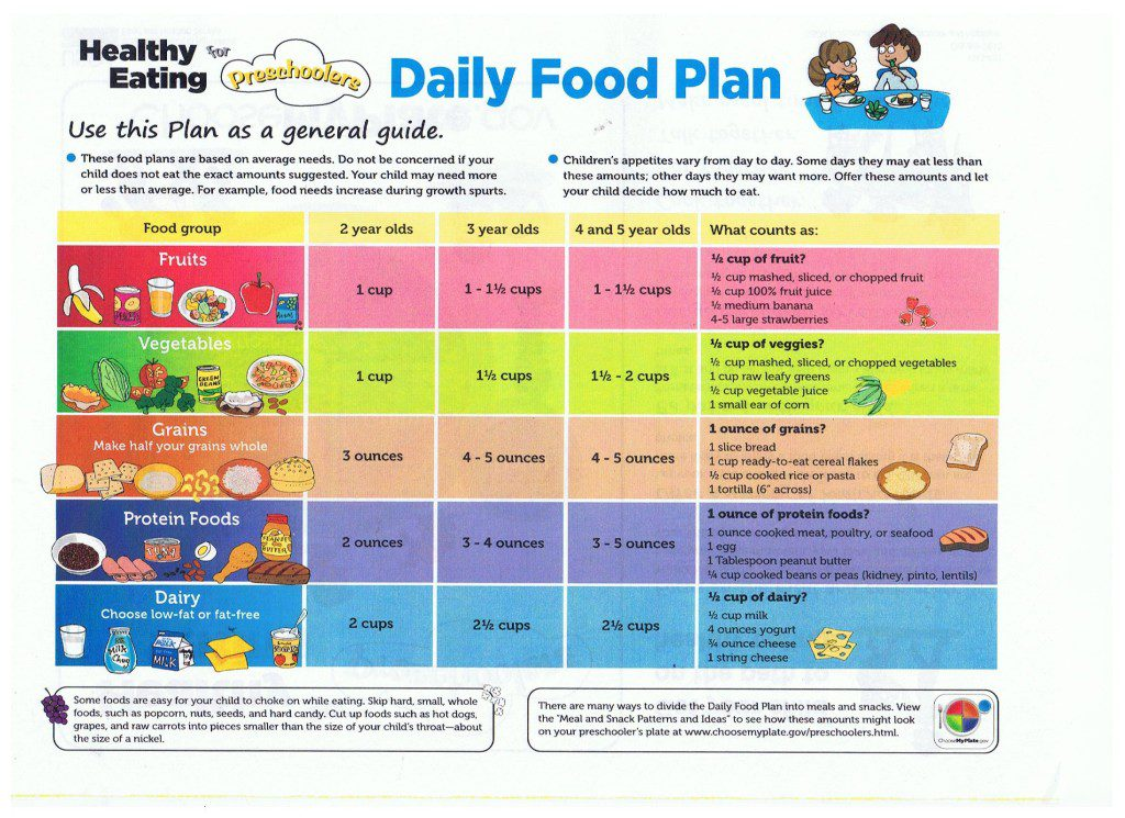 Healthy Eating for Preschoolers Page 2